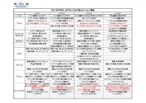 11 LV1スキル指導項目